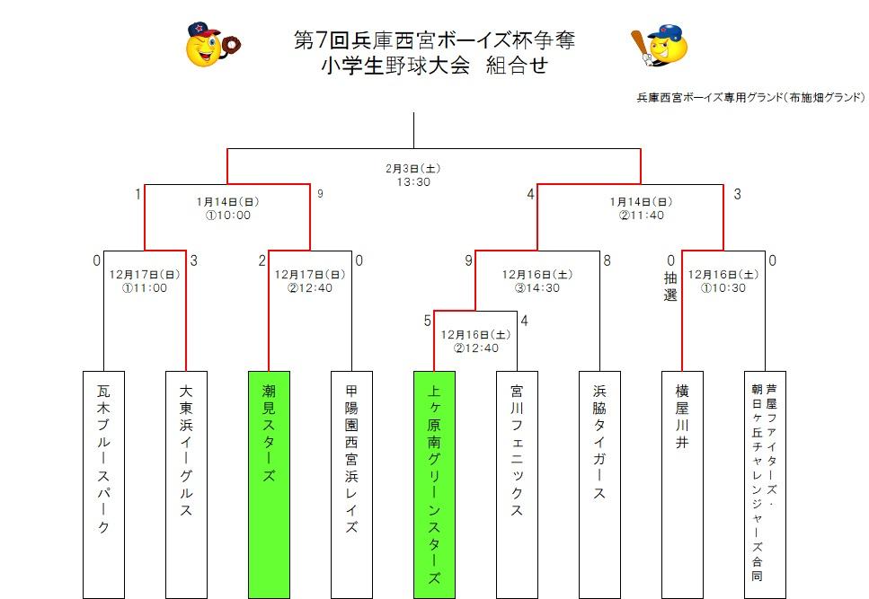 兵庫西宮ボーイズ杯トーナメント表